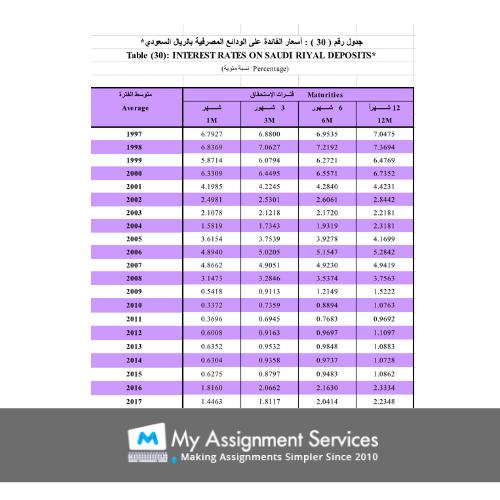 Statistics Assignment Sample UK