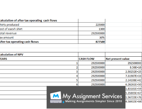 corporate coursework assessment solution sample 3