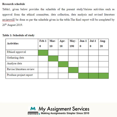 Business Management Dissertation Research Module