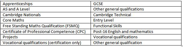 OCR coursework categories