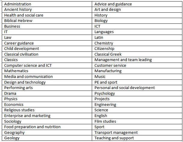 OCR coursework categories 2