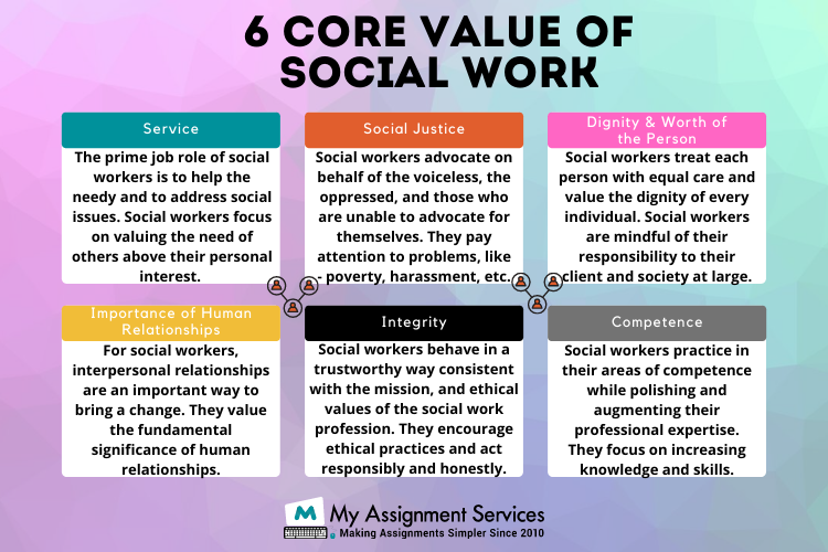 Social Work Essay Writing Services