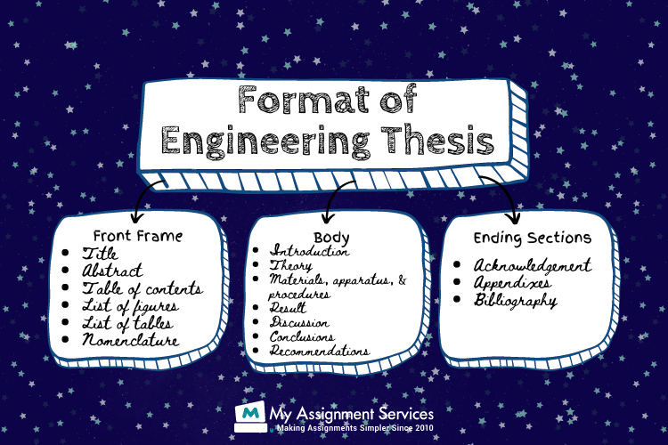 format of engineering thesis