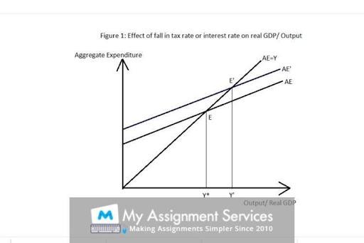 macroeconomics thesis help UK