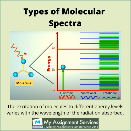 molecular spectroscopy assignment help