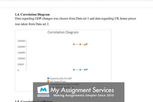 Estate Management Dissertation writing service