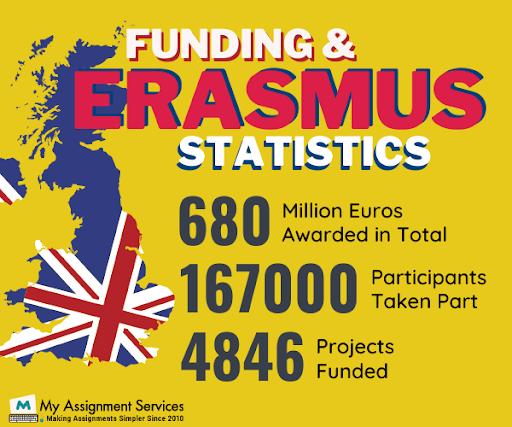 erasmus statistics