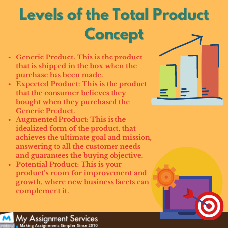 levels of total product concept