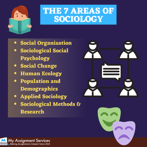 7 areas of Sociology