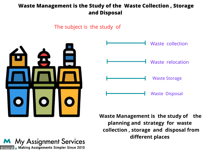Online Waste Management Assignment Writing Help