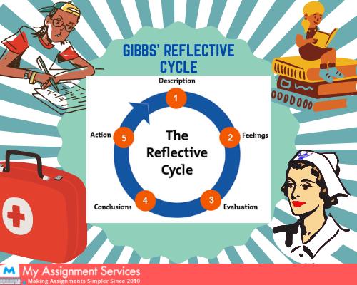 Gibbs' reflective cycle
