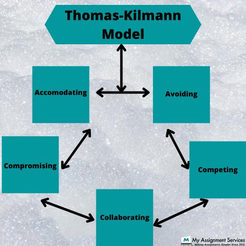 thomas kilmann model