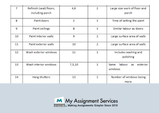 Work Breakdown Structure Dissertation writers