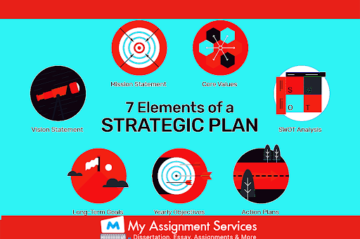 Develop and implement strategic plans assignment help
