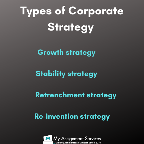 Corporate Strategy Assignment Help UK