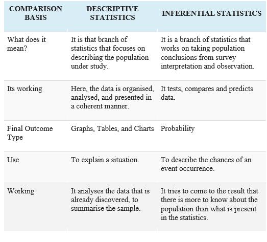Descriptive Statistics 5