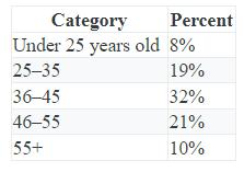 Descriptive Statistics 2