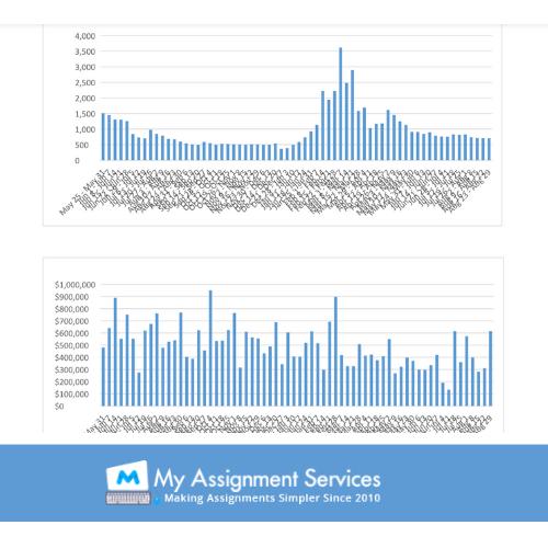 Business Forecasting Assignment