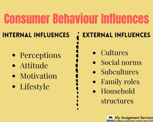 consumer behaviour assignment