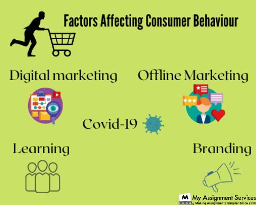 Factors that Affect Consumer Behaviour