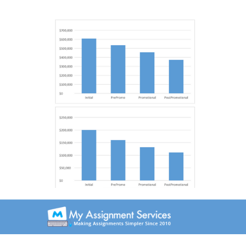 Web Analytics assignment experts in UK