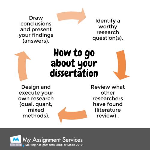 tips for dissertation
