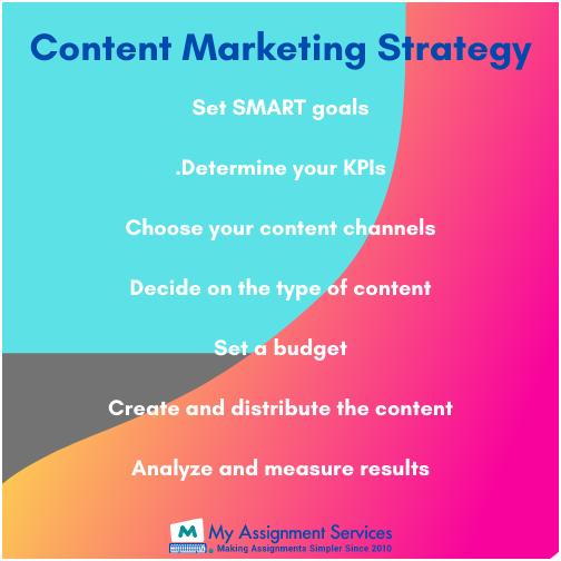 Content Marketing Dissertation Help