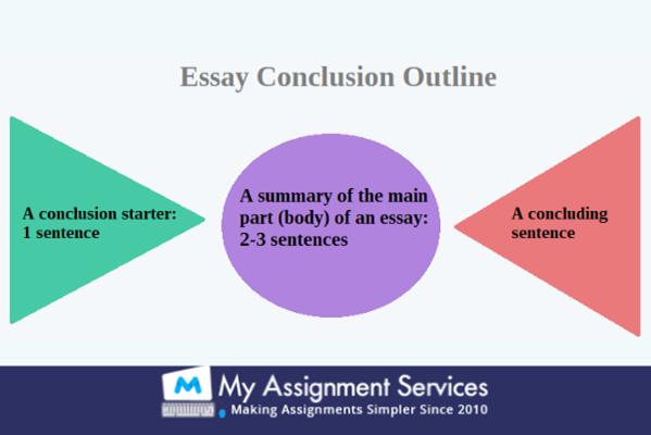 Essay Conclusion outline