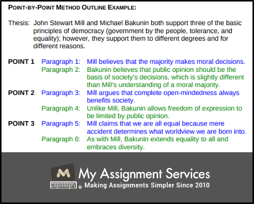 method outline example