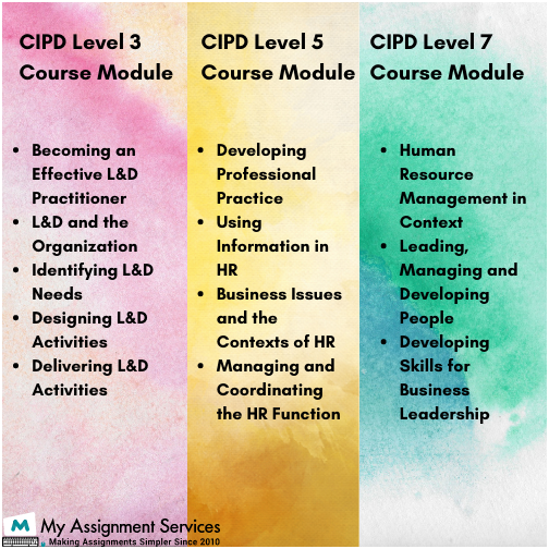 Key Concepts Involved in CIPD Assignments