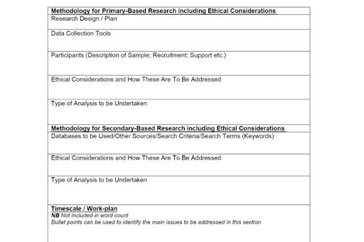 dissertation data collection sample