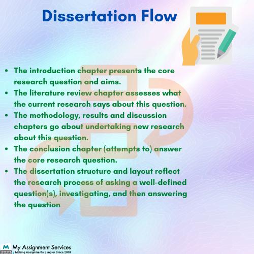 Professional Dissertation Help UK