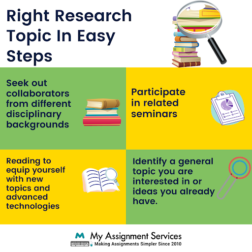 right research topic in easy steps