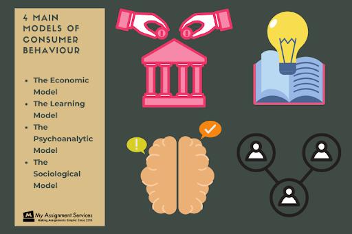 4 Main Models of Consumer Behaviour