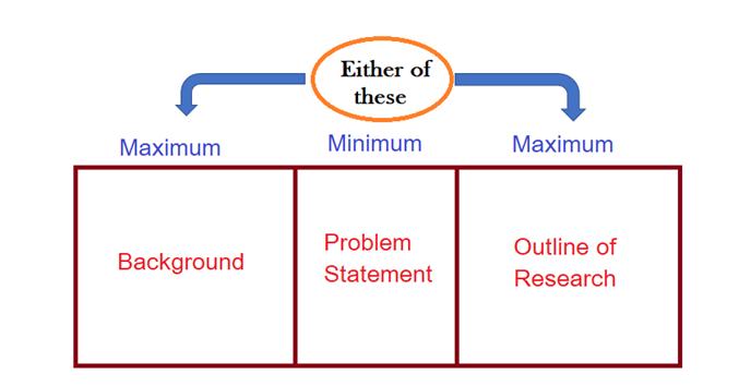 Dissertation Introduction Length