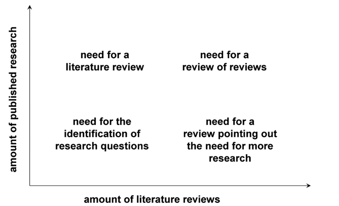 How to Write a PhD Dissertation Literature Review - blogger.com