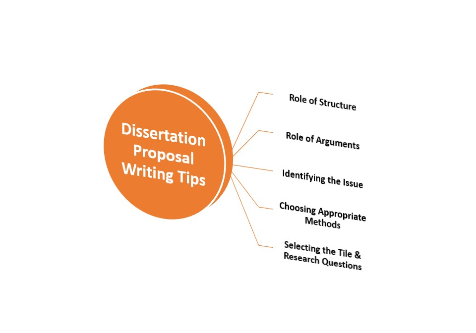 Where to Find the Best Dissertation Proposal Help