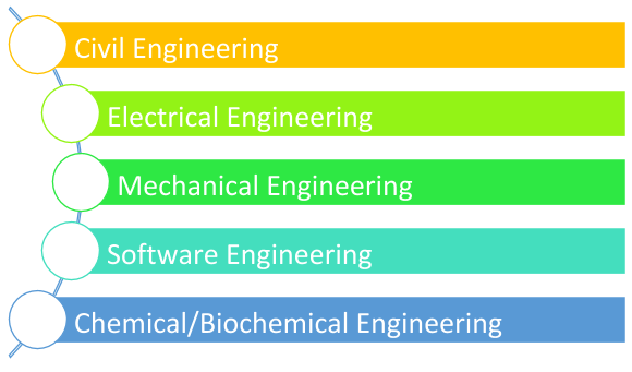 Engineering Dissertation Examples
