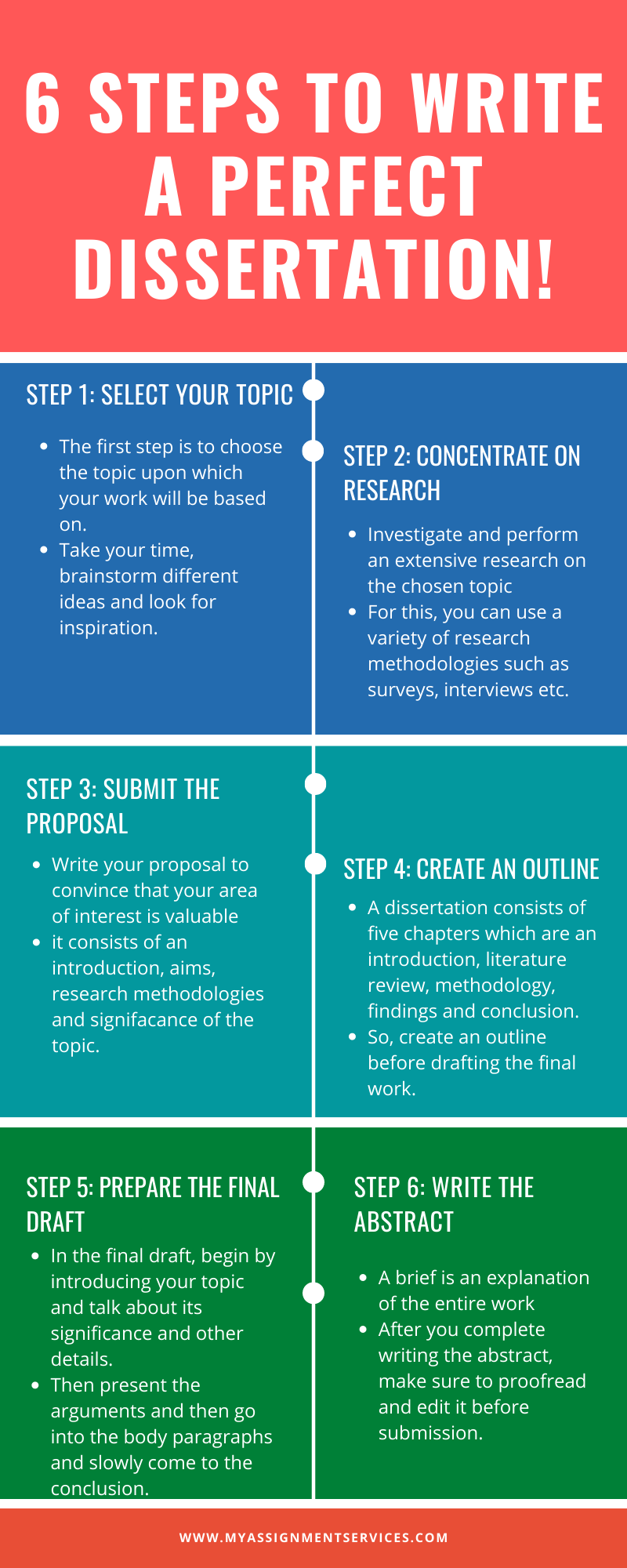 6 steps to write a dissertation