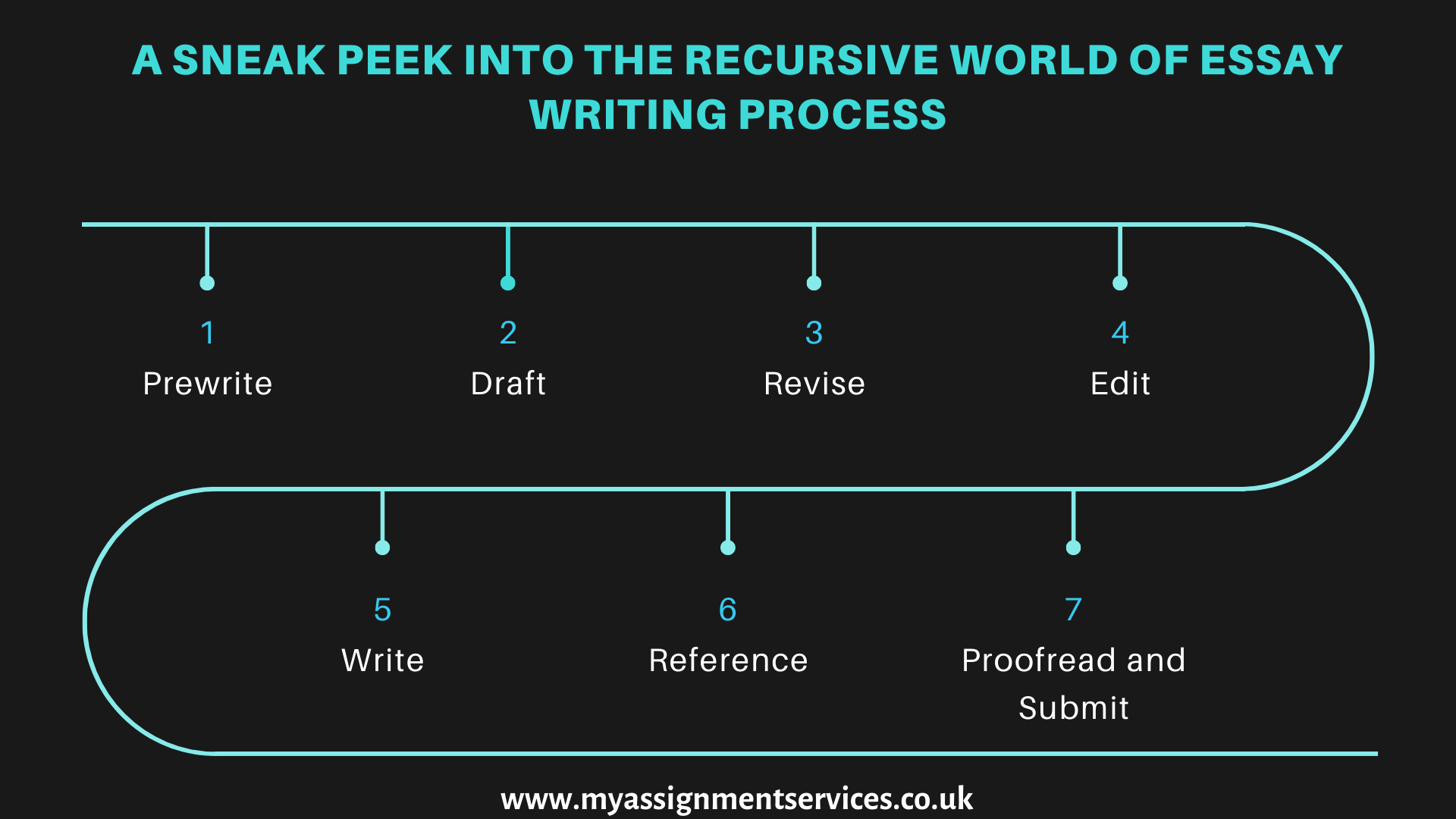 a sneak peek into the recursive world of essay writing process