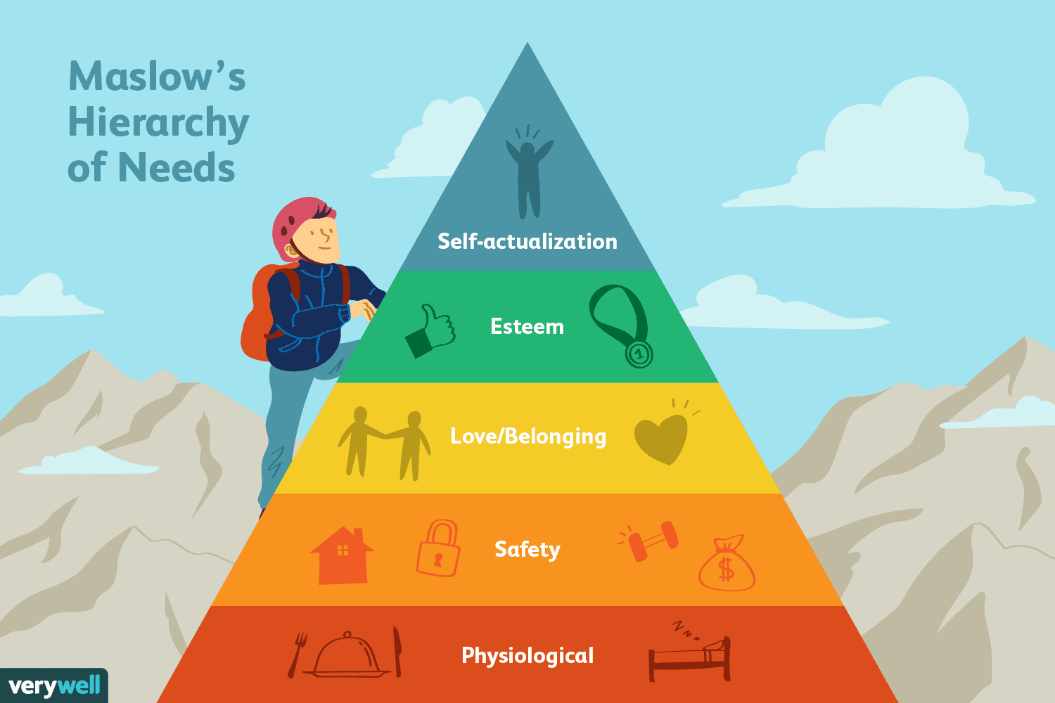 maslows hierarchy of need