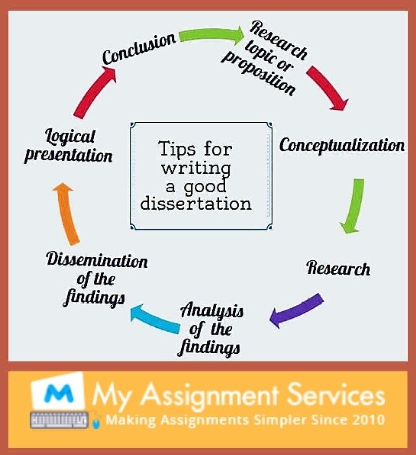 tips for writing a good dissertation