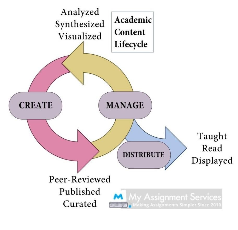 academic content lifecycle