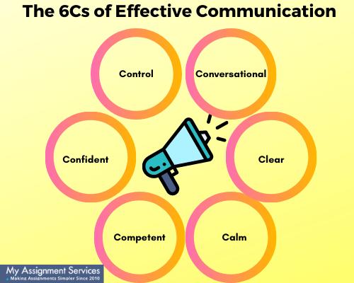 6Cs of effective communication