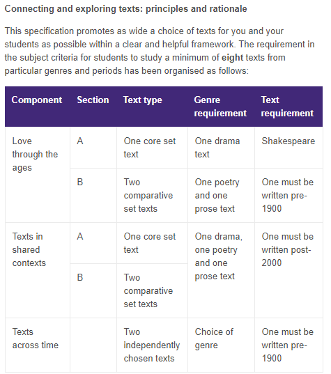 A Level English Literature Coursework Help Modules