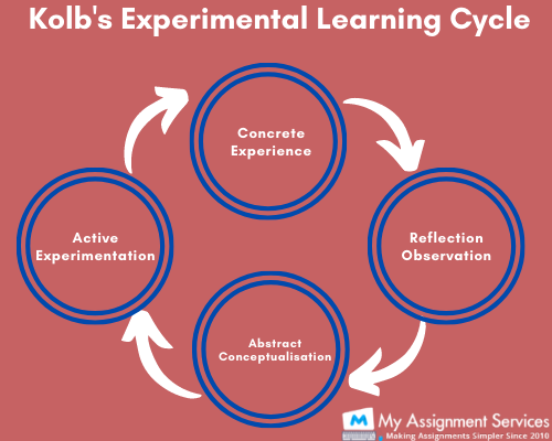 Kolb's experimental learning cycle