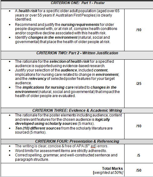 nursing dissertation proposal assessment sample