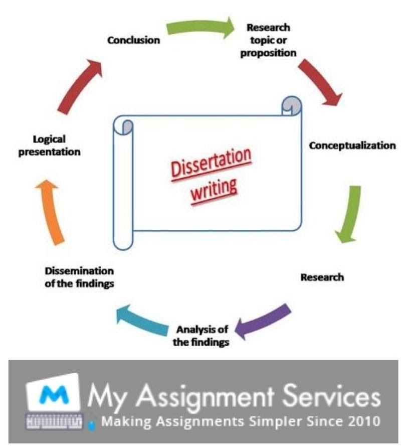 phd dissertation writing service uk