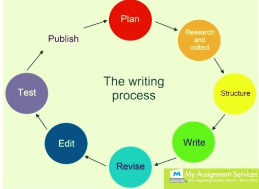 undergraduate coursework - writing process
